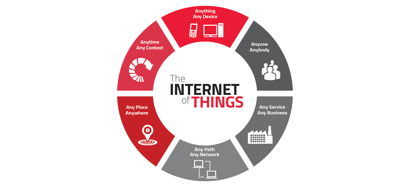 Why do you need internet of things (IOT) ?
